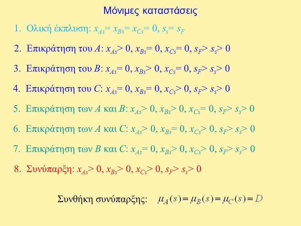 Μόνιμες καταστάσεις 1. Ολική έκπλυση: x As = x Bs = x Cs = 0, s s = s F 2.