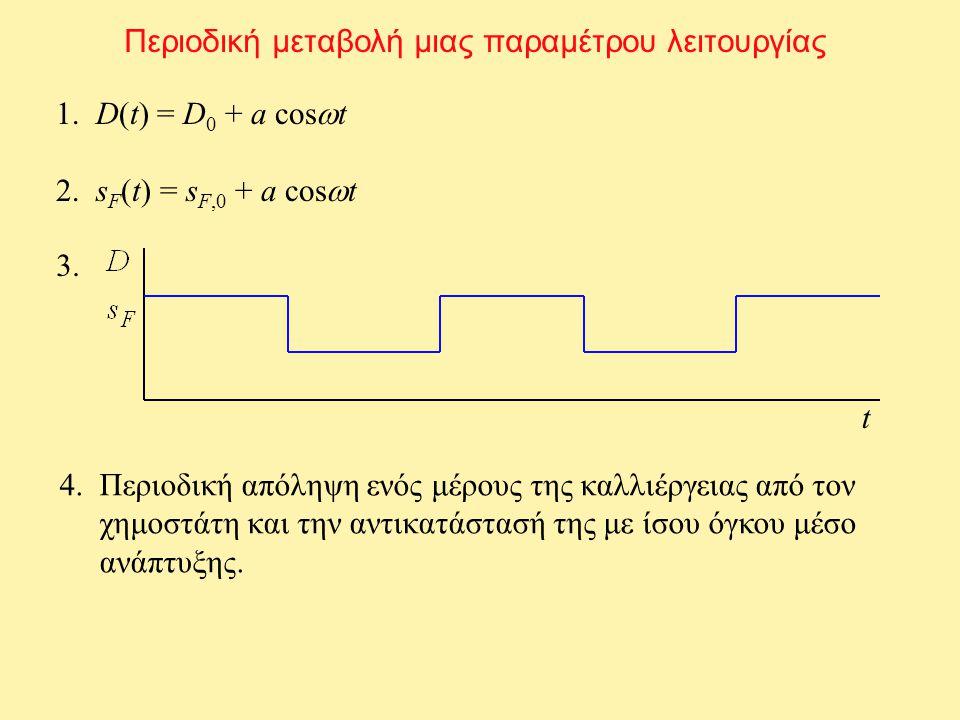 Περιοδική μεταβολή μιας παραμέτρου λειτουργίας 1. D(t) = D 0 + a cos  t 2.