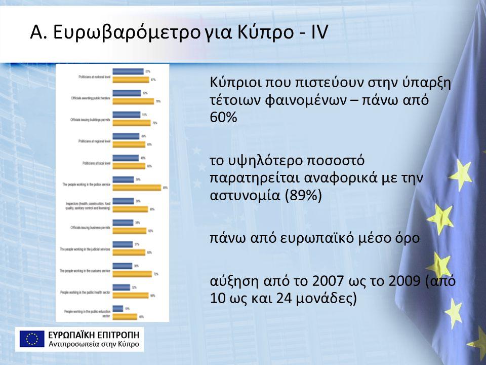 Α. Ευρωβαρόμετρο για Κύπρο - ΙV Κύπριοι που πιστεύουν στην ύπαρξη τέτοιων φαινομένων – πάνω από 60% το υψηλότερο ποσοστό παρατηρείται αναφορικά με την