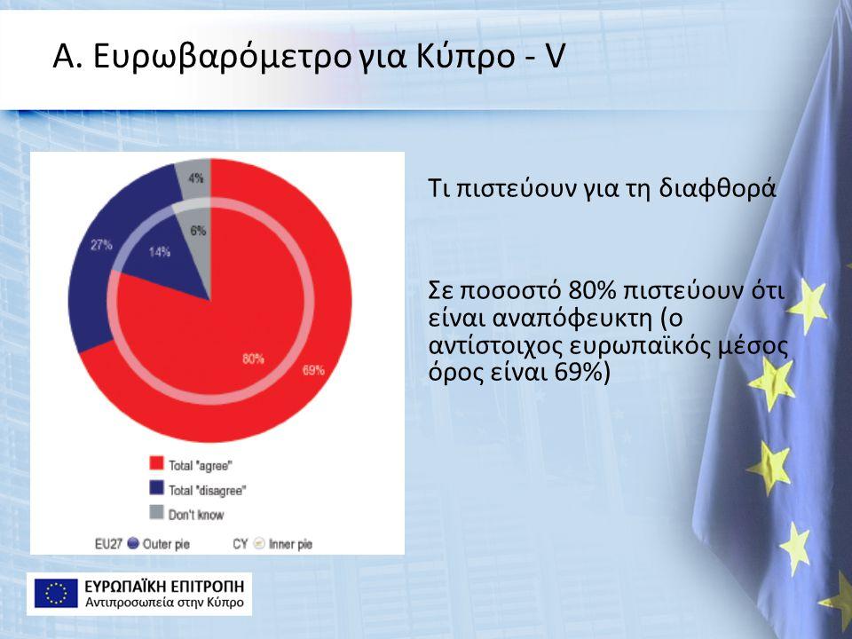 Α. Ευρωβαρόμετρο για Κύπρο - V Τι πιστεύουν για τη διαφθορά Σε ποσοστό 80% πιστεύουν ότι είναι αναπόφευκτη (ο αντίστοιχος ευρωπαϊκός μέσος όρος είναι
