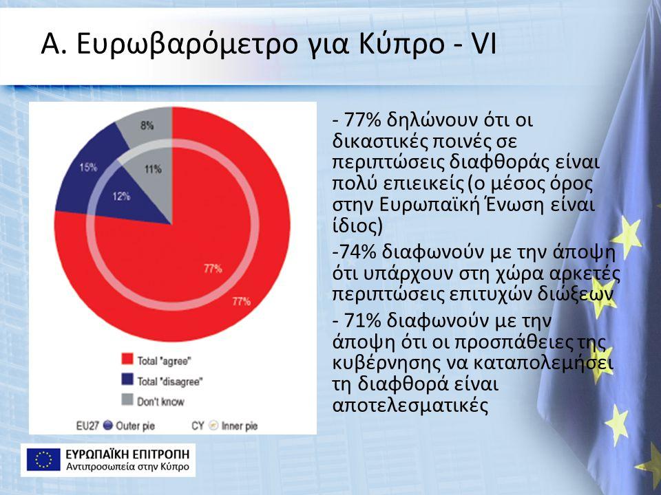 Α. Ευρωβαρόμετρο για Κύπρο - VΙ - 77% δηλώνουν ότι οι δικαστικές ποινές σε περιπτώσεις διαφθοράς είναι πολύ επιεικείς (ο μέσος όρος στην Ευρωπαϊκή Ένω
