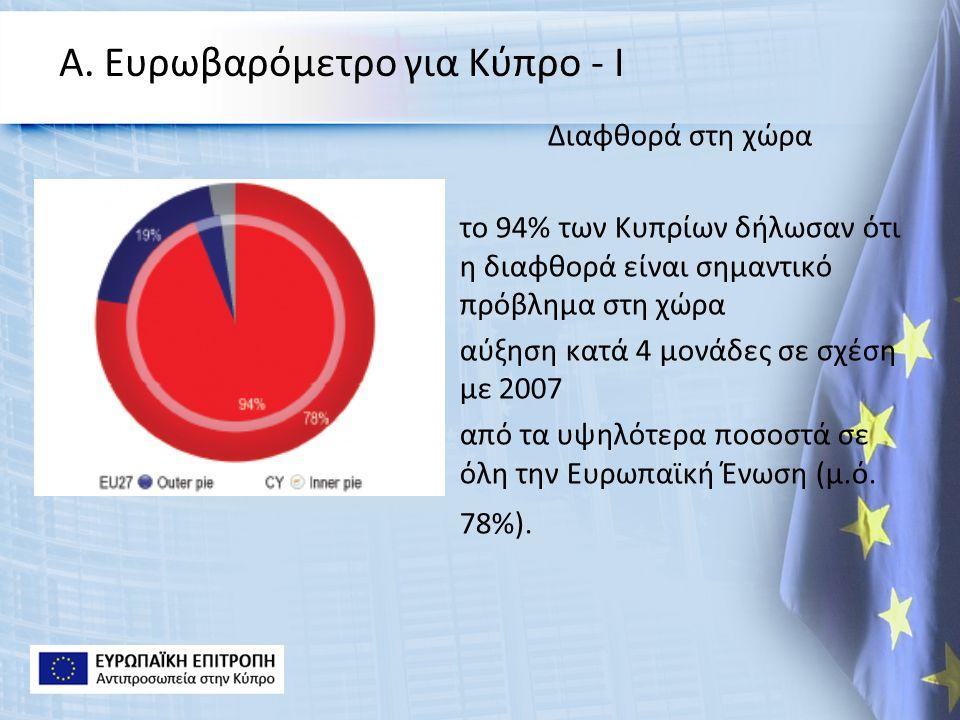Α. Ευρωβαρόμετρο για Κύπρο - Ι Διαφθορά στη χώρα το 94% των Κυπρίων δήλωσαν ότι η διαφθορά είναι σημαντικό πρόβλημα στη χώρα αύξηση κατά 4 μονάδες σε