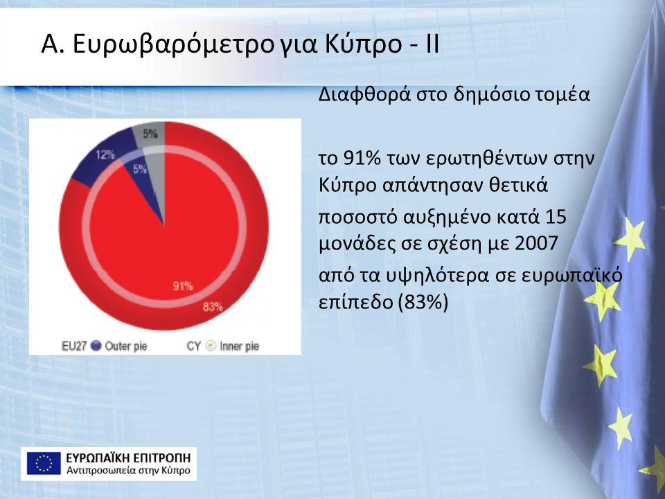 Α. Ευρωβαρόμετρο για Κύπρο - ΙΙ Διαφθορά στο δημόσιο τομέα το 91% των ερωτηθέντων στην Κύπρο απάντησαν θετικά ποσοστό αυξημένο κατά 15 μονάδες σε σχέσ
