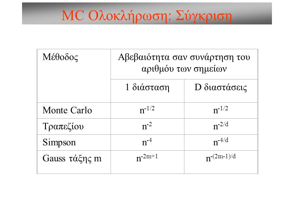 MC Ολοκλήρωση: Σύγκριση ΜέθοδοςΑβεβαιότητα σαν συνάρτηση του αριθμόυ των σημείων 1 διάστασηD διαστάσεις Monte Carlon -1/2 Τραπεζίουn -2 n -2/d Simpsonn -4 n -4/d Gauss τάξης mn -2m+1 n -(2m-1)/d