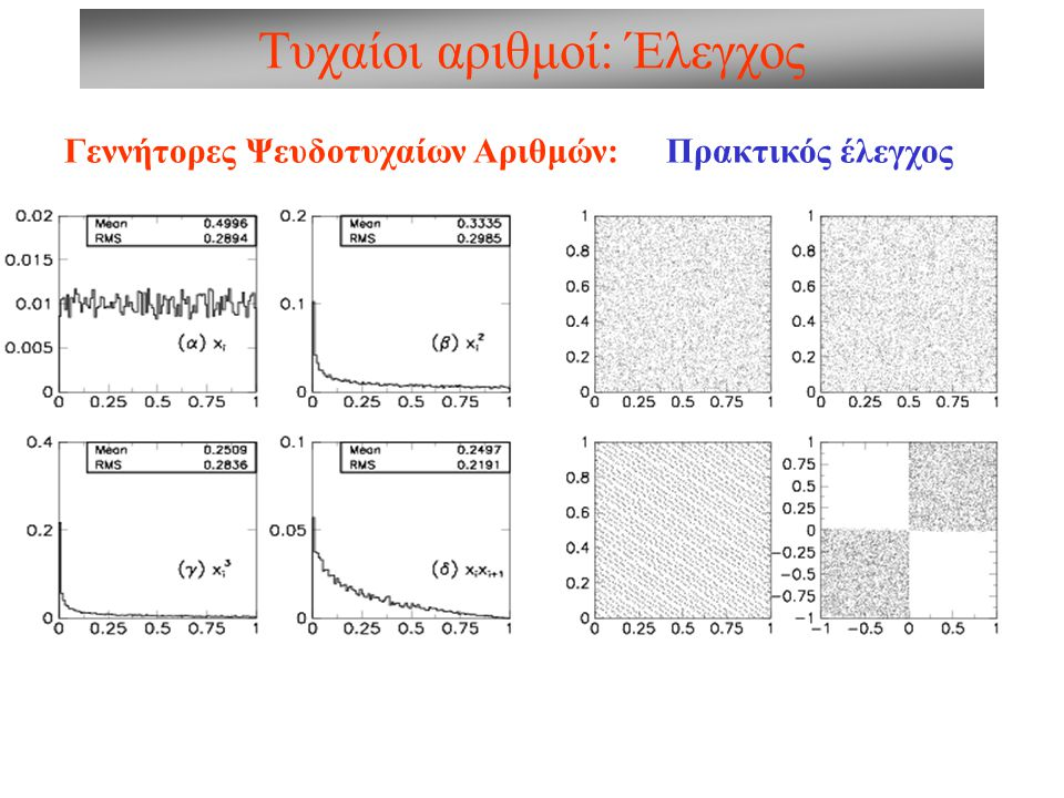 MC Ολοκλήρωση: Εφαρμογή α y(x) b x b Ι) Ο προφανής τρόπος: Α) Επιλέγουμε x i =R[α,b] Β) Επιλέγουμε y i =R[α,x i ] Γ) Αθροίζουμε τα g(x i,y i ) ώστε τελικά να έχουμε: Παρόλο που αυτή η μέθοδος φαίνεται προφανής, είναι λανθασμένη.