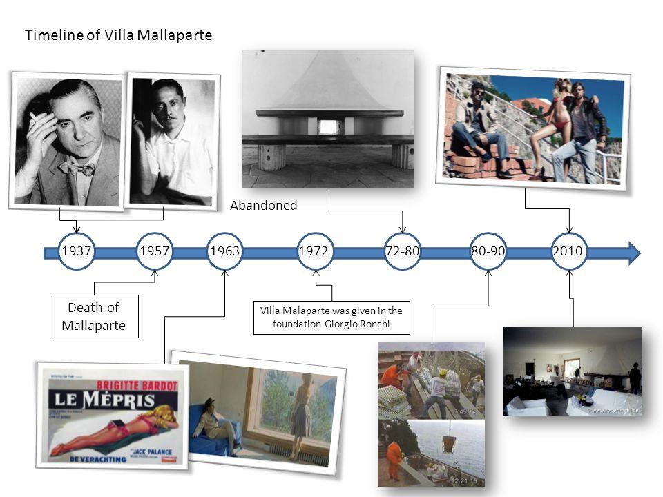 1937195719631972 Death of Mallaparte 72-80 Villa Malaparte was given in the foundation Giorgio Ronchi Abandoned 80-902010 Timeline of Villa Mallaparte