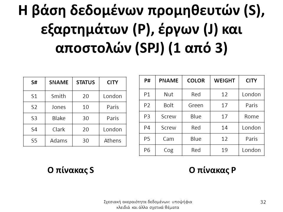 Η βάση δεδομένων προμηθευτών (S), εξαρτημάτων (P), έργων (J) και αποστολών (SPJ) (1 από 3) S#SNAMESTATUSCITY S1Smith20London S2Jones10Paris S3Blake30Paris S4Clark20London S5Adams30Athens P#PNAMECOLORWEIGHTCITY P1NutRed12London P2BoltGreen17Paris P3ScrewBlue17Rome P4ScrewRed14London P5CamBlue12Paris P6CogRed19London Ο πίνακας S Ο πίνακας P Σχεσιακή ακεραιότητα δεδομένων: υποψήφια κλειδιά και άλλα σχετικά θέματα 32