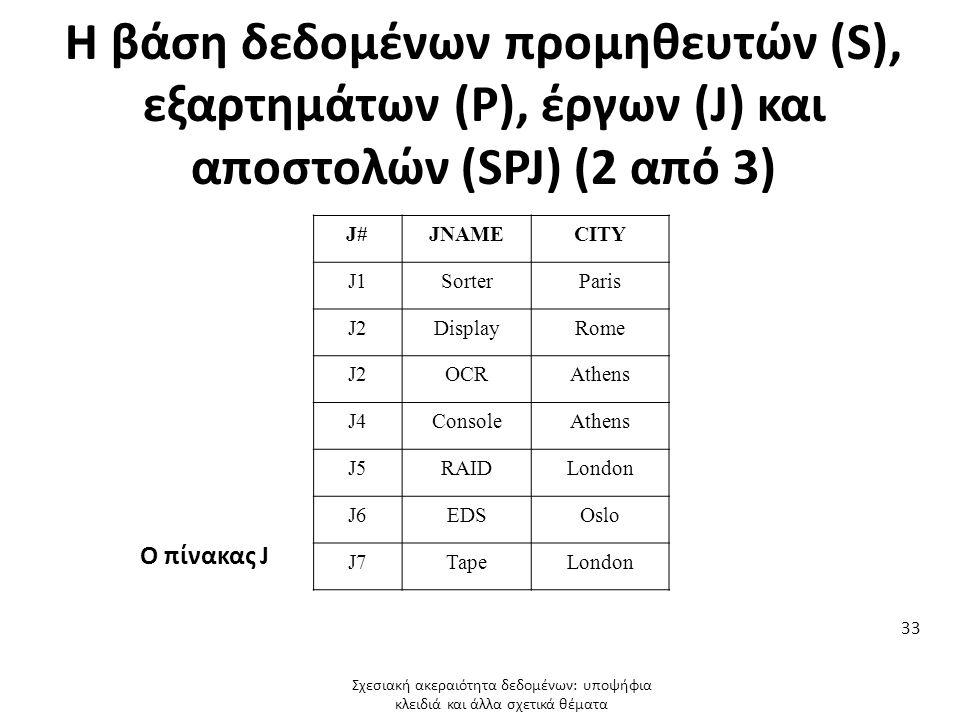 Η βάση δεδομένων προμηθευτών (S), εξαρτημάτων (P), έργων (J) και αποστολών (SPJ) (2 από 3) J#JNAMECITY J1SorterParis J2DisplayRome J2OCRAthens J4ConsoleAthens J5RAIDLondon J6EDSOslo J7TapeLondon Ο πίνακας J Σχεσιακή ακεραιότητα δεδομένων: υποψήφια κλειδιά και άλλα σχετικά θέματα 33