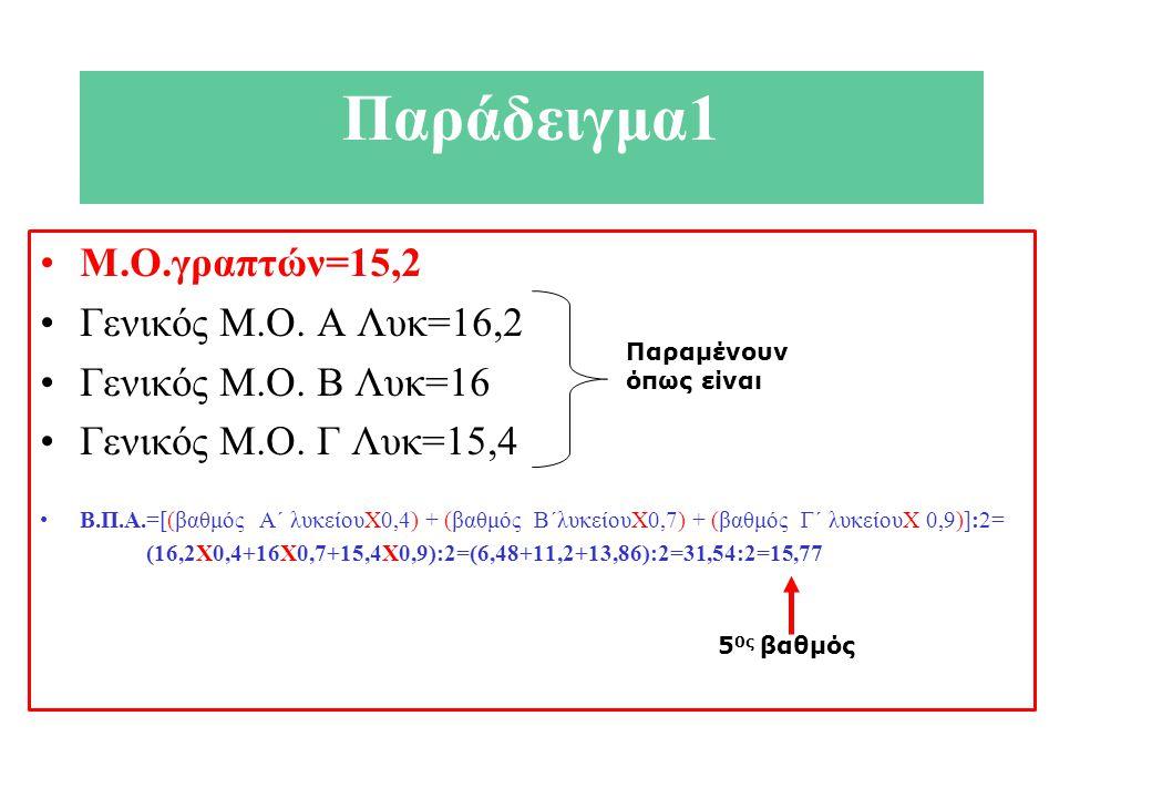 Παράδειγμα1 Μ.Ο.γραπτών=15,2 Γενικός Μ.Ο. Α Λυκ=16,2 Γενικός Μ.Ο. Β Λυκ=16 Γενικός Μ.Ο. Γ Λυκ=15,4 Β.Π.Α.=[(βαθμός Α΄ λυκείουΧ0,4) + (βαθμός Β΄λυκείου