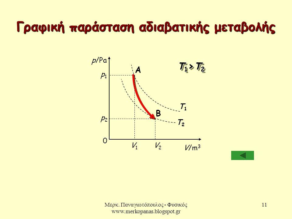 Μερκ. Παναγιωτόπουλος - Φυσικός www.merkopanas.blogspot.gr 11 Γραφική παράσταση αδιαβατικής μεταβολής 0 p/Pa V/m 3 B p2p2 V2V2 Τ1Τ1 Τ2Τ2 Τ1>Τ2Τ1>Τ2Τ1>
