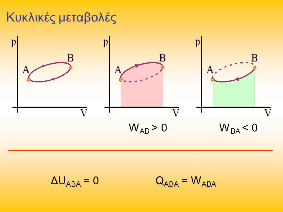Κυκλικές μεταβολές ΔU ABA = 0 W AB > 0W BA < 0 Q ABA = W ABA