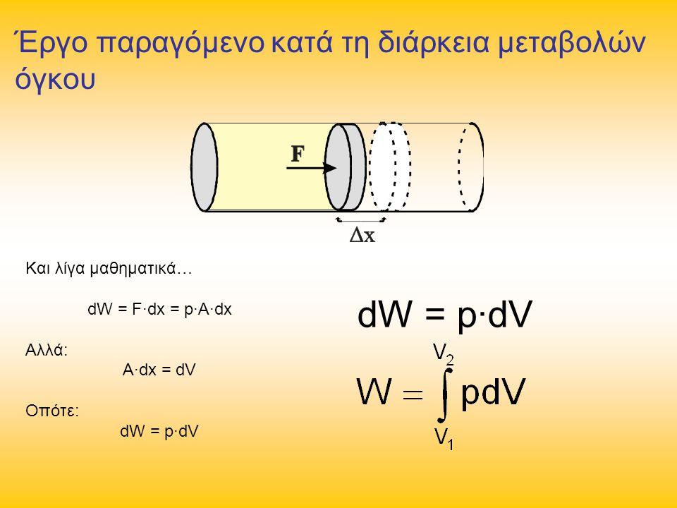 Έργο παραγόμενο κατά τη διάρκεια μεταβολών όγκου Και λίγα μαθηματικά… dW = F∙dx = p∙A∙dx Αλλά: A∙dx = dV Οπότε: dW = p∙dV