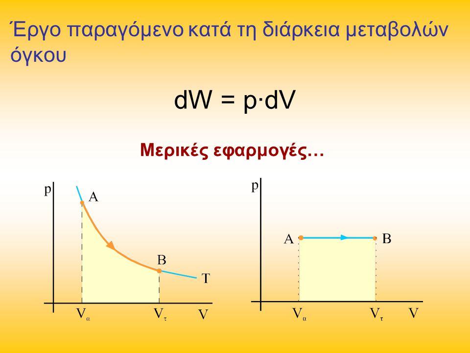Μερικές εφαρμογές… Έργο παραγόμενο κατά τη διάρκεια μεταβολών όγκου dW = p∙dV