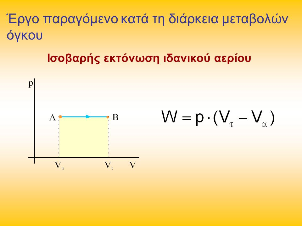 Αδιαβατική: ΔU = -W, Q = 0 Ισόχωρη: ΔU = Q, W = 0 Ισοβαρής: W = p(V 2 – V 1 ), Ισόθερμη: ΔU = 0, Q = W, Θερμοδυναμικές μεταβολές