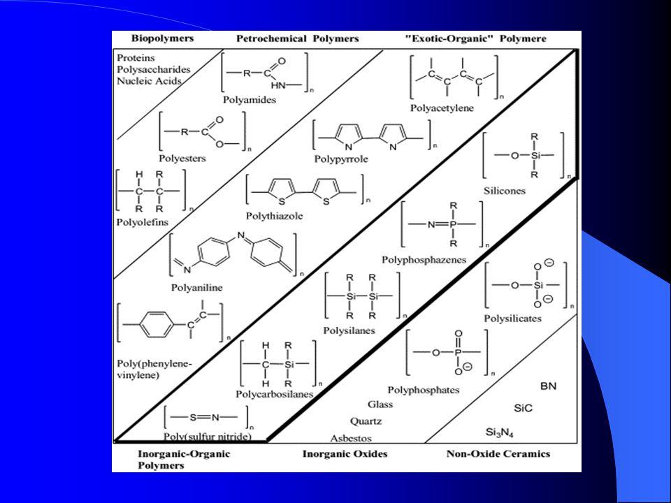 ΑΝΟΡΓΑΝΑ ΠΟΛΥΜΕΡΗ Ανόργανα πολυμερή, είναι τα πολυμερή στα οποία ο κορμός των μακρομορίων δεν έχει άτομα άνθρακα (C) με υποκαταστάτες, αλλά αποτελείται από ένα ή περισσότερα από τα υπόλοιπα δισθενή ή πολυσθενή στοιχεία.