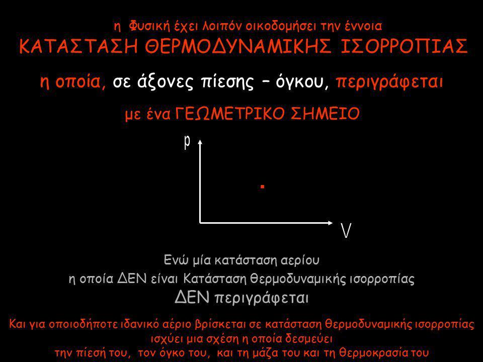 η Φυσική έχει λοιπόν οικοδομήσει την έννοια ΚΑΤΑΣΤΑΣΗ ΘΕΡΜΟΔΥΝΑΜΙΚΗΣ ΙΣΟΡΡΟΠΙΑΣ η οποία, σε άξονες πίεσης – όγκου, περιγράφεται Και για οποιοδήποτε ιδανικό αέριο βρίσκεται σε κατάσταση θερμοδυναμικής ισορροπίας ισχύει μια σχέση η οποία δεσμεύει την πίεσή του, τον όγκο του, και τη μάζα του και τη θερμοκρασία του με ένα ΓΕΩΜΕΤΡΙΚΟ ΣΗΜΕΙΟ Ενώ μία κατάσταση αερίου η οποία ΔΕΝ είναι Κατάσταση θερμοδυναμικής ισορροπίας ΔΕΝ περιγράφεται