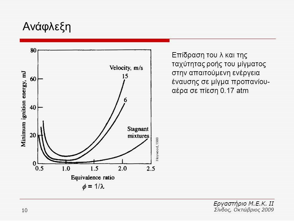 10 Ανάφλεξη Εργαστήριο Μ.Ε.Κ. ΙΙ Σίνδος, Οκτώβριος 2009  = 1/ Επίδραση του λ και της ταχύτητας ροής του μίγματος στην απαιτούμενη ενέργεια έναυσης σε
