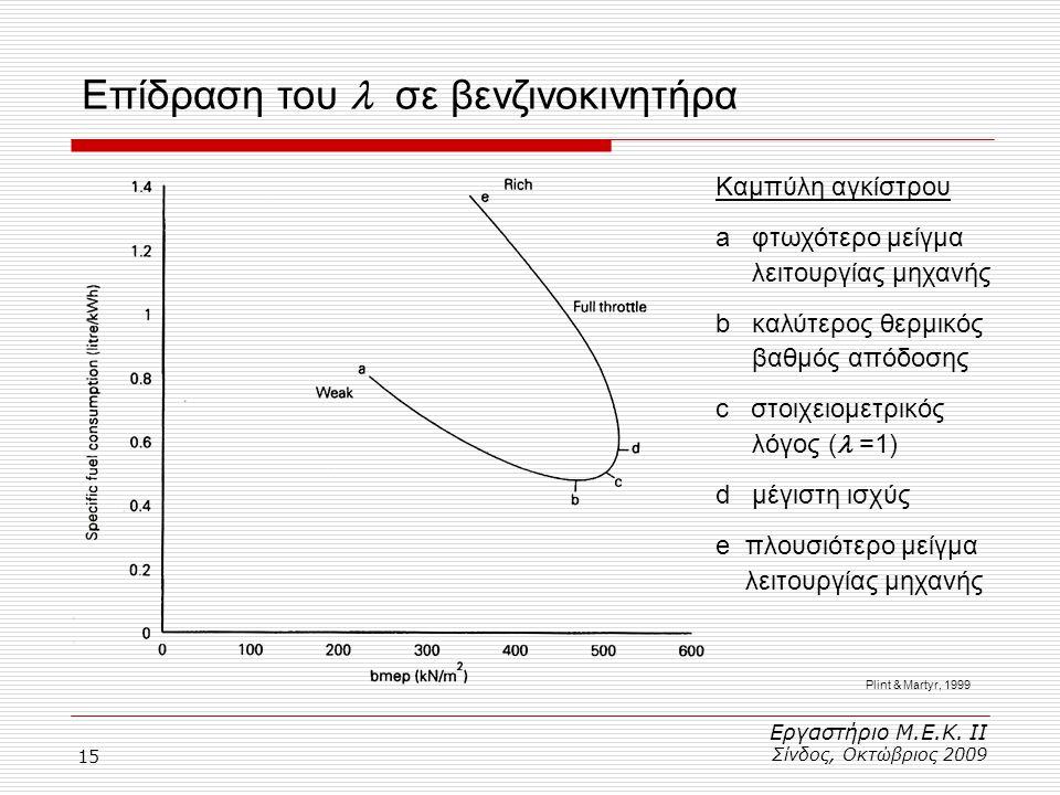 15 Επίδραση του σε βενζινοκινητήρα Εργαστήριο Μ.Ε.Κ. ΙΙ Σίνδος, Οκτώβριος 2009 Καμπύλη αγκίστρου a φτωχότερο μείγμα λειτουργίας μηχανής b καλύτερος θε