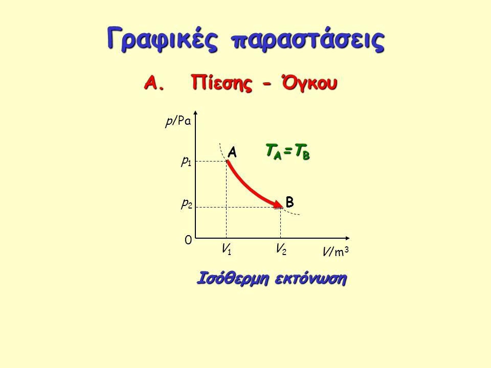 Γραφικές παραστάσεις Α. Πίεσης - Όγκου 0 p/Pa V/m 3 A B p1p1 p2p2 Ισόθερμη εκτόνωση V1V1 V2V2 Τ Α =Τ Β