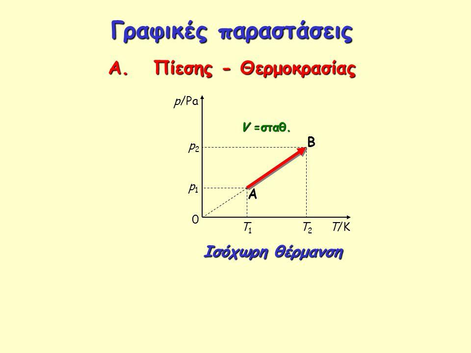 Γραφικές παραστάσεις Α. Πίεσης - Θερμοκρασίας p/Pa T/K V =σταθ. Ισόχωρη θέρμανση 0 A B p1p1 p2p2 T1T1 T2T2