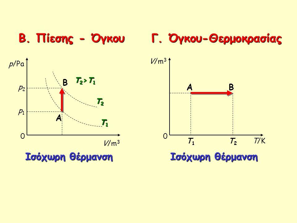 Β.Πίεσης - Όγκου Β. Πίεσης - Όγκου Γ. Όγκου-Θερμοκρασίας 0 p/Pa V/m 3 T1T1T1T1 T2T2T2T2 A B p1p1 p2p2 T2>T1T2>T1T2>T1T2>T1 Ισόχωρη θέρμανση 0 V/m 3 T/