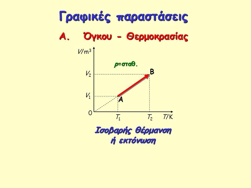 Γραφικές παραστάσεις Α. Όγκου - Θερμοκρασίας T/K p=σταθ. 0 A B T1T1 T2T2 V/m 3 V1V1 V2V2 Ισοβαρής θέρμανση ή εκτόνωση