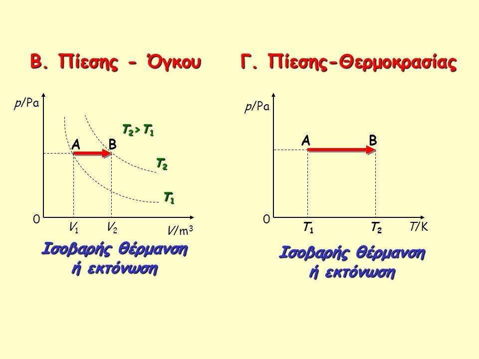 Β. Πίεσης - Όγκου Γ. Πίεσης-Θερμοκρασίας 0 p/Pa V/m 3 T1T1T1T1 T2T2T2T2 T2>T1T2>T1T2>T1T2>T1 V1V1 V2V2 AB Ισοβαρής θέρμανση ή εκτόνωση 0 T/K AB T1T1 T