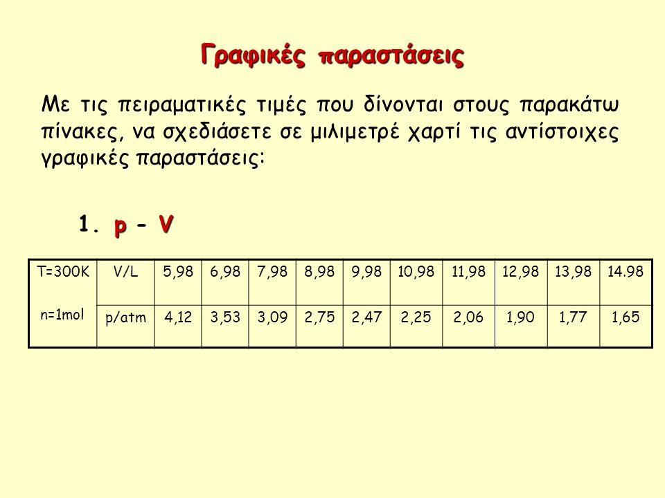 Με τις πειραματικές τιμές που δίνονται στους παρακάτω πίνακες, να σχεδιάσετε σε μιλιμετρέ χαρτί τις αντίστοιχες γραφικές παραστάσεις: Γραφικές παραστά