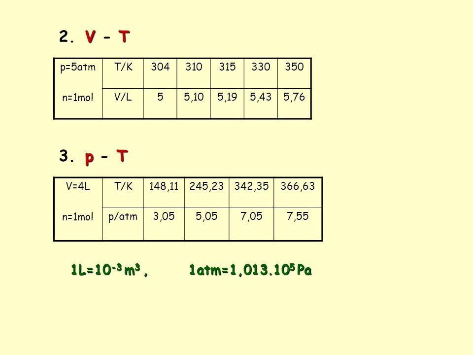 V T 2. V - T p=5atm n=1mol T/K304310315330350 V/L55,105,195,435,76 p T 3. p - T V=4L n=1mol T/K148,11245,23342,35366,63 p/atm3,055,057,057,55 1L=10 -3