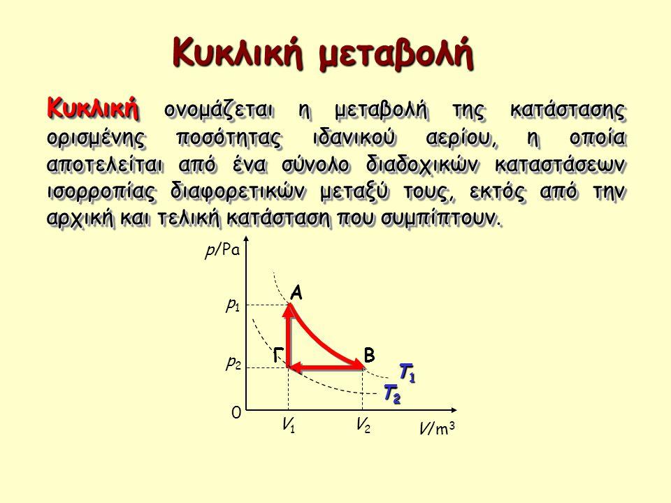 Κυκλική μεταβολή Κυκλική ονομάζεται η μεταβολή της κατάστασης ορισμένης ποσότητας ιδανικού αερίου, η οποία αποτελείται από ένα σύνολο διαδοχικών κατασ