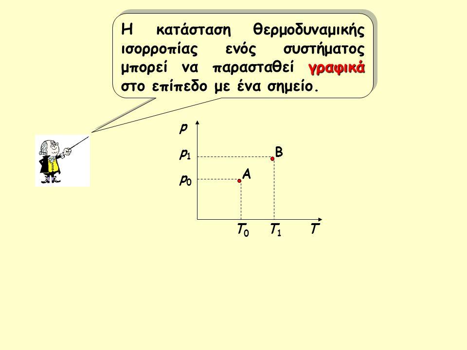 γραφικά Η κατάσταση θερμοδυναμικής ισορροπίας ενός συστήματος μπορεί να παρασταθεί γραφικά στο επίπεδο με ένα σημείο. Α Β Τ0Τ0 Τ1Τ1 p0p0 p1p1 Τ p