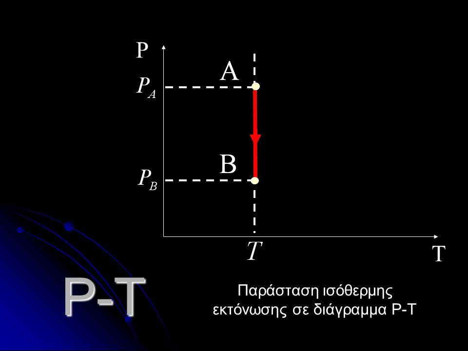 V P Παράσταση ισόθερμης συμπίεσης σε διάγραμμα P-V