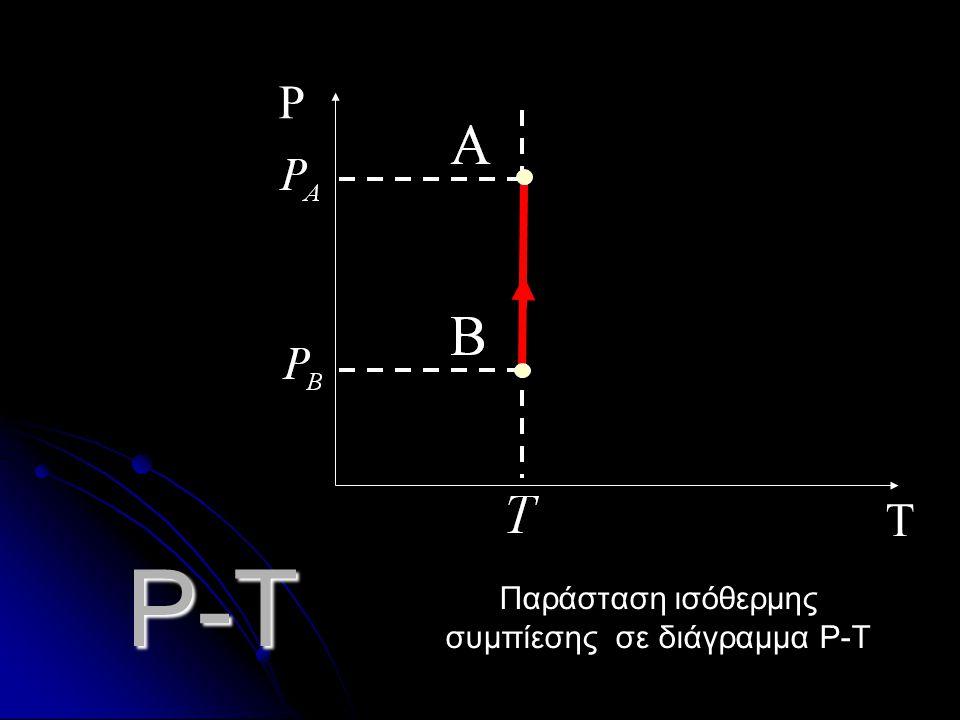 P-T T P Παράσταση ισόθερμης εκτόνωσης σε διάγραμμα P-Τ
