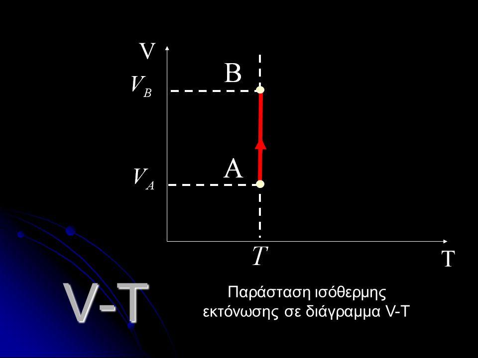 P-T T P Παράσταση ισόθερμης συμπίεσης σε διάγραμμα P-Τ
