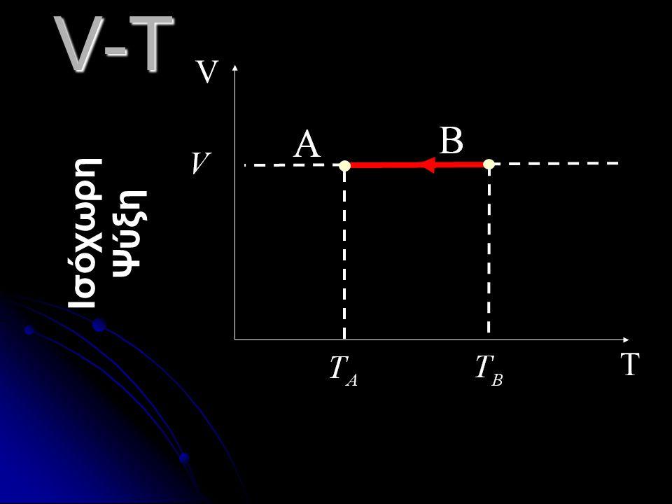 V-T T V Ισόχωρη Θέρμανση