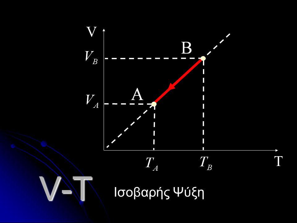 V-T T V Ισοβαρής Θέρμανση
