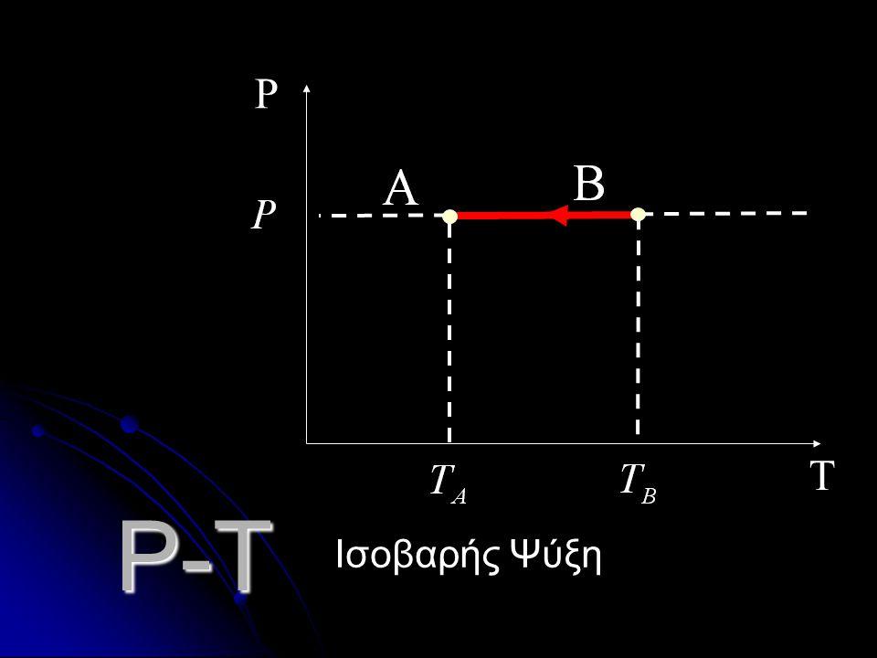 P-T T P Ισοβαρής Θέρμανση