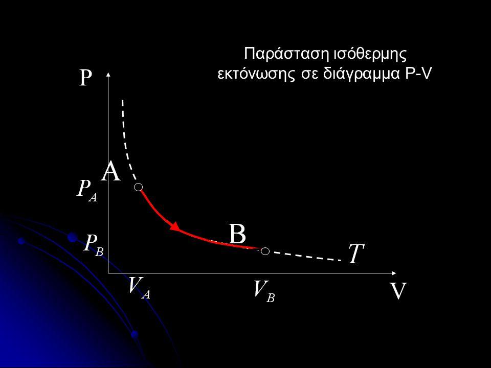«Όταν η θερμοκρασία του αερίου παραμένει σταθερή τότε η πίεση είναι αντιστρόφως ανάλογη του όγκου.» για Τ= σταθ.