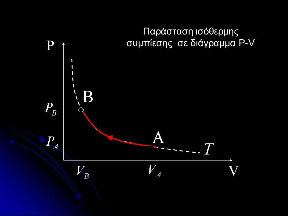 V P Παράσταση ισόθερμης εκτόνωσης σε διάγραμμα P-V