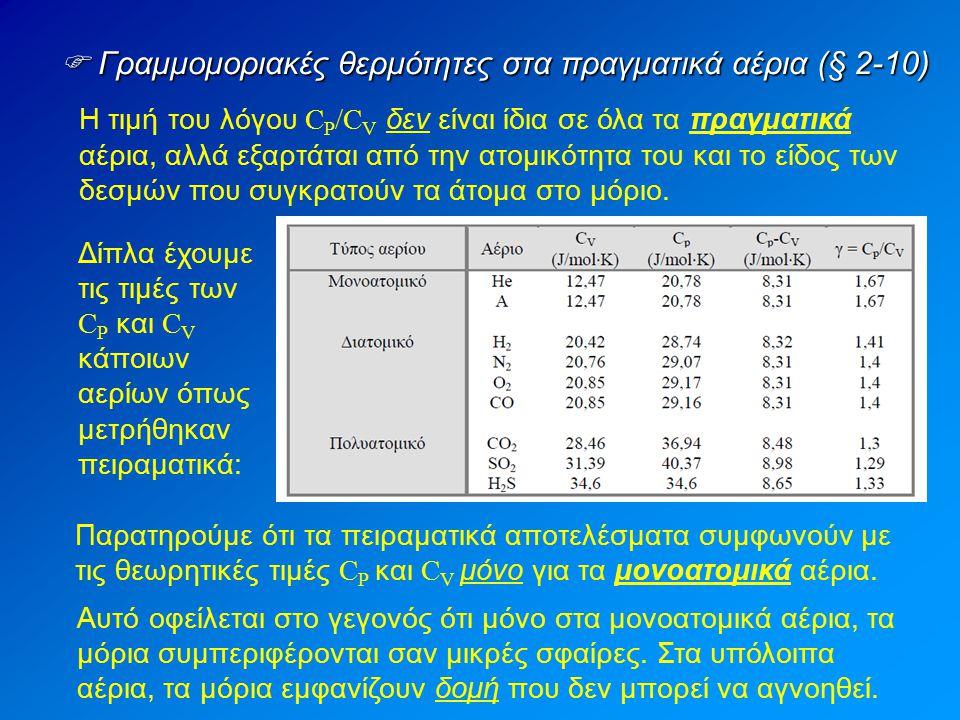  Γραμμομοριακές θερμότητες στα πραγματικά αέρια (§ 2-10) Η τιμή του λόγου C P /C V δεν είναι ίδια σε όλα τα πραγματικά αέρια, αλλά εξαρτάται από την