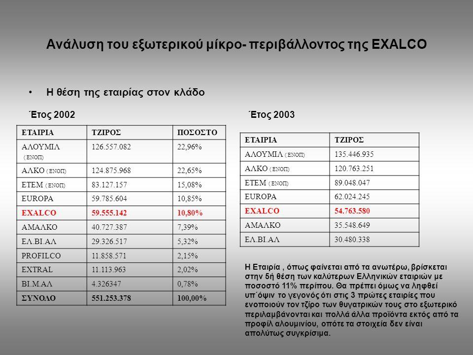 Ανάλυση του εξωτερικού μίκρο- περιβάλλοντος της EXALCO Η θέση της εταιρίας στον κλάδο ΕΤΑΙΡΙΑΤΖΙΡΟΣΠΟΣΟΣΤΟ ΑΛΟΥΜΙΛ ( ΕΝΟΠ) 126.557.08222,96% ΑΛΚΟ ( ΕΝ
