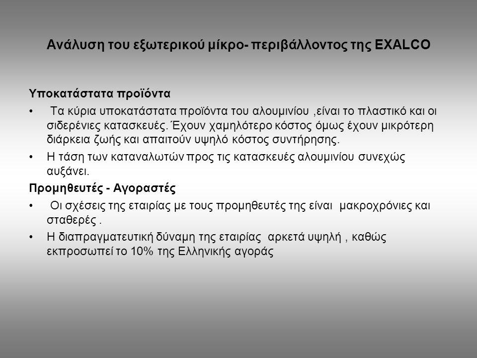 Ανάλυση του εξωτερικού μίκρο- περιβάλλοντος της EXALCO Υποκατάστατα προϊόντα Τα κύρια υποκατάστατα προϊόντα του αλουμινίου,είναι το πλαστικό και οι σι