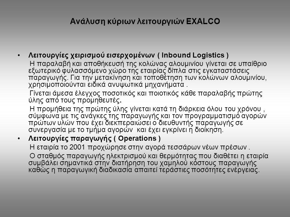 Ανάλυση κύριων λειτουργιών EXALCO Λειτουργίες χειρισμού εισερχομένων ( Inbound Logistics ) Η παραλαβή και αποθήκευσή της κολώνας αλουμινίου γίνεται σε