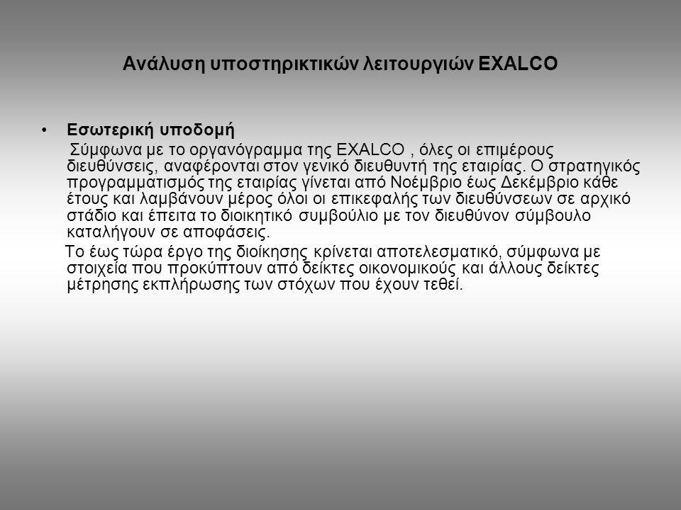 Συμπεράσματα : Η EXALCO από το πρώτο στάδιο ίδρυσης της, ακολούθησε ΄΄ επιθετική΄΄ στρατηγική, καθώς προχώρησε άμεσα σε συγχωνεύσεις εταιριών του κλάδου.