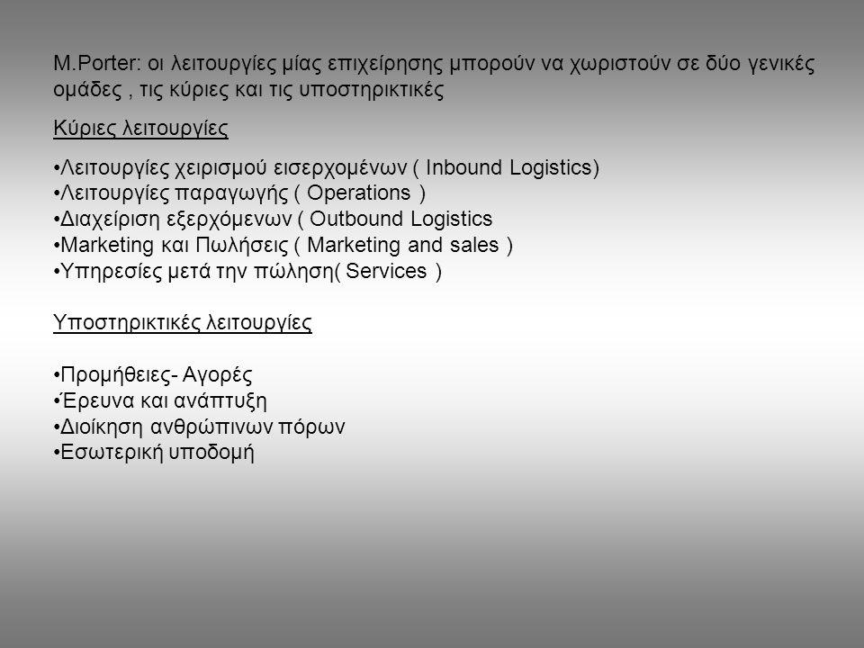 M.Porter: οι λειτουργίες μίας επιχείρησης μπορούν να χωριστούν σε δύο γενικές ομάδες, τις κύριες και τις υποστηρικτικές Κύριες λειτουργίες Λειτουργίες
