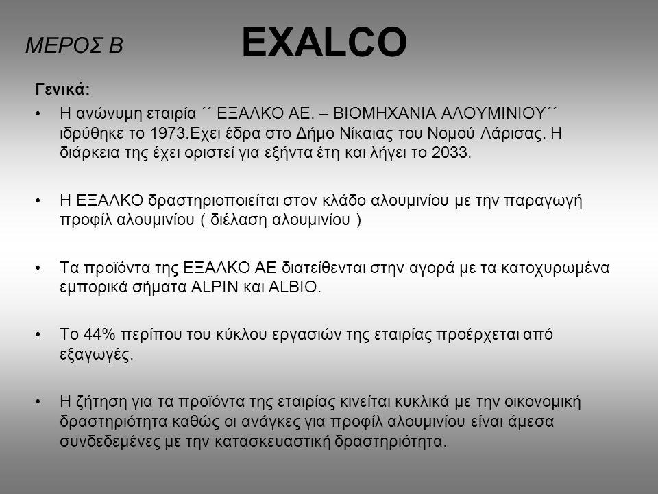 EXALCO Γενικά: Η ανώνυμη εταιρία ΄΄ ΕΞΑΛΚΟ ΑΕ. – ΒΙΟΜΗΧΑΝΙΑ ΑΛΟΥΜΙΝΙΟΥ΄΄ ιδρύθηκε το 1973.Εχει έδρα στο Δήμο Νίκαιας του Νομού Λάρισας. Η διάρκεια της