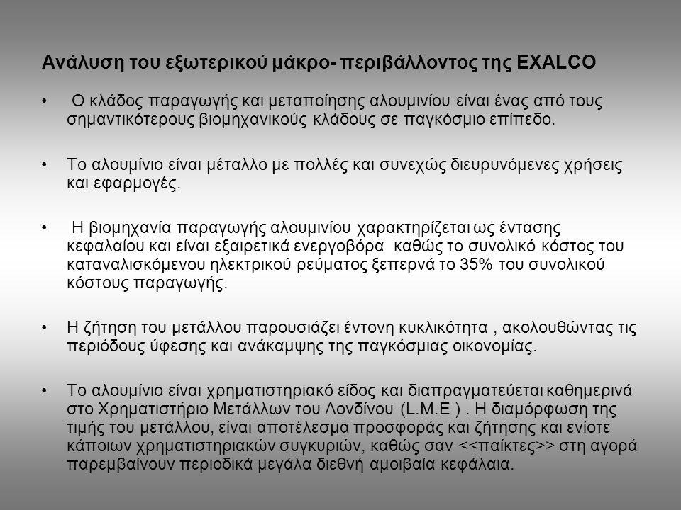 Ανάλυση του εξωτερικού μάκρο- περιβάλλοντος της EXALCO Ο κλάδος παραγωγής και μεταποίησης αλουμινίου είναι ένας από τους σημαντικότερους βιομηχανικούς