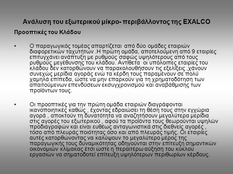 Ανάλυση του εξωτερικού μίκρο- περιβάλλοντος της EXALCO Η θέση της εταιρίας στον κλάδο ΕΤΑΙΡΙΑΤΖΙΡΟΣΠΟΣΟΣΤΟ ΑΛΟΥΜΙΛ ( ΕΝΟΠ) 126.557.08222,96% ΑΛΚΟ ( ΕΝΟΠ) 124.875.96822,65% ΕΤΕΜ ( ΕΝΟΠ) 83.127.15715,08% EUROPA59.785.60410,85% EXALCO59.555.14210,80% ΑΜΑΛΚΟ40.727.3877,39% ΕΛ.ΒΙ.ΑΛ29.326.5175,32% PROFILCO11.858.5712,15% EXTRAL11.113.9632,02% ΒΙ.Μ.ΑΛ4.3263470,78% ΣΥΝΟΛΟ551.253.378100,00% Έτος 2002 ΕΤΑΙΡΙΑΤΖΙΡΟΣ ΑΛΟΥΜΙΛ ( ΕΝΟΠ) 135.446.935 ΑΛΚΟ ( ΕΝΟΠ) 120.763.251 ΕΤΕΜ ( ΕΝΟΠ) 89.048.047 EUROPA62.024.245 EXALCO54.763.580 ΑΜΑΛΚΟ35.548.649 ΕΛ.ΒΙ.ΑΛ30.480.338 Έτος 2003 Η Εταιρία, όπως φαίνεται από τα ανωτέρω, βρίσκεται στην 5ή θέση των καλύτερων Ελληνικών εταιριών με ποσοστό 11% περίπου.