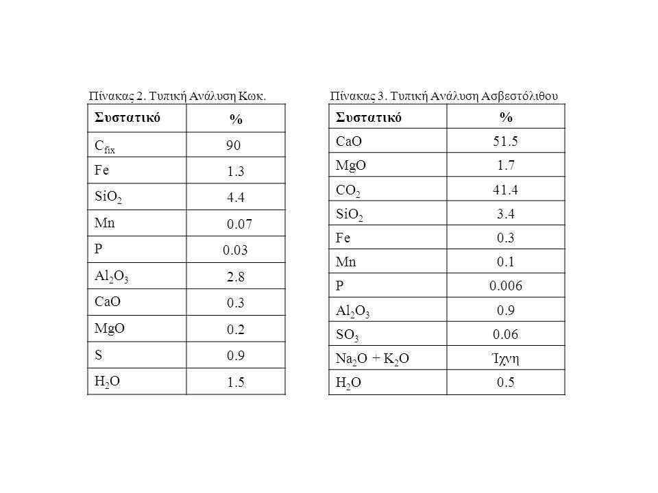 Πίνακας 3. Τυπική Ανάλυση Ασβεστόλιθου Συστατικό% CaO51.5 MgO1.7 CO 2 41.4 SiO 2 3.4 Fe0.3 Mn0.1 P0.006 Al 2 O 3 0.9 SO 3 0.06 Na 2 O + K 2 OΊχνη H2ΟH