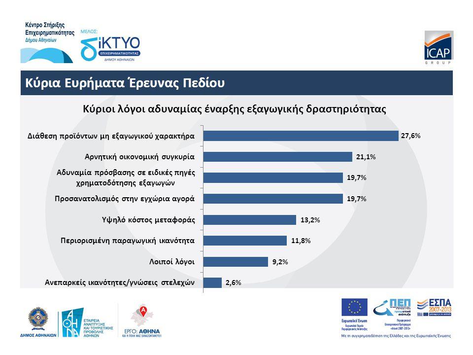 Κύρια Ευρήματα Έρευνας Πεδίου Κύριοι λόγοι αδυναμίας έναρξης εξαγωγικής δραστηριότητας